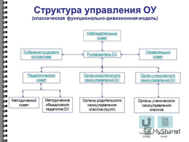 Управление образовательным учреждением (в соответствии с типовым уставом образовательного учреждения, подведомственного управлению образования администрации Пермского муниципального района)