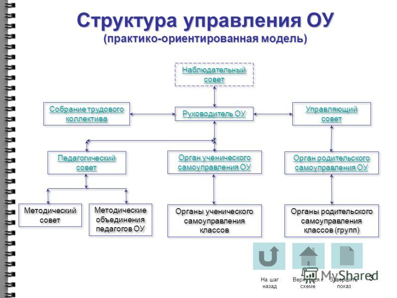 2 Структура управления ОУ