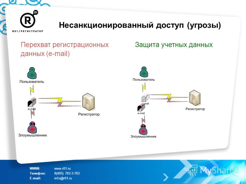 Несанкционированный доступ (угрозы) WWW:www.r01.ru Телефон:8(495) 783-3-783 E-mail:info@r01.ru Перехват регистрационных данных (e-mail) Защита учетных данных