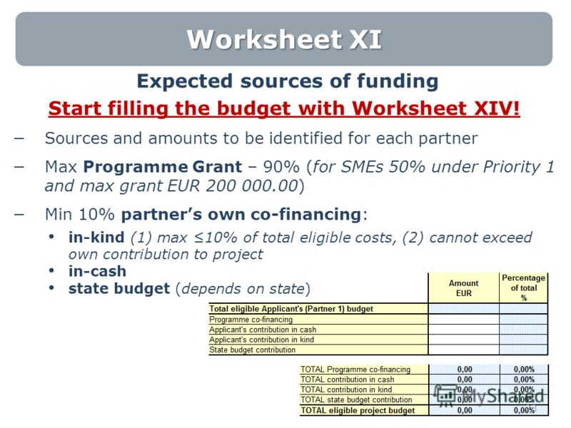Worksheet XI Expected sources of funding Start filling the budget with Worksheet XIV! Sources and amounts to be identified for each partner Max Programme Grant – 90% (for SMEs 50% under Priority 1 and max grant EUR 200 000.00) Min 10% partners own co