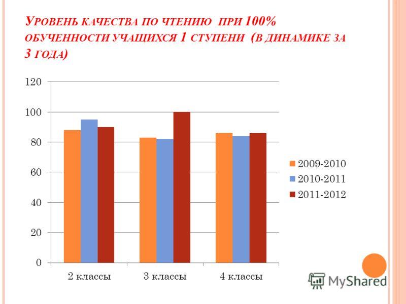 У РОВЕНЬ КАЧЕСТВА ПО ЧТЕНИЮ ПРИ 100% ОБУЧЕННОСТИ УЧАЩИХСЯ 1 СТУПЕНИ ( В ДИНАМИКЕ ЗА 3 ГОДА )