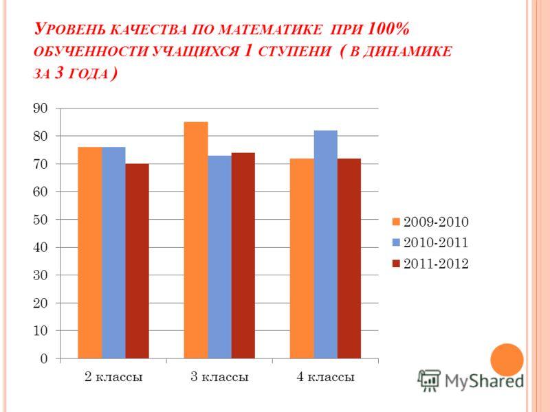 У РОВЕНЬ КАЧЕСТВА ПО МАТЕМАТИКЕ ПРИ 100% ОБУЧЕННОСТИ УЧАЩИХСЯ 1 СТУПЕНИ ( В ДИНАМИКЕ ЗА 3 ГОДА )