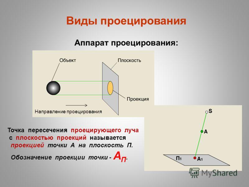 Виды проецирования Аппарат проецирования: Направление проецирования Точка пересечения проецирующего луча с плоскостью проекций называется проекцией точки А на плоскость П. Обозначение проекции точки - А П.