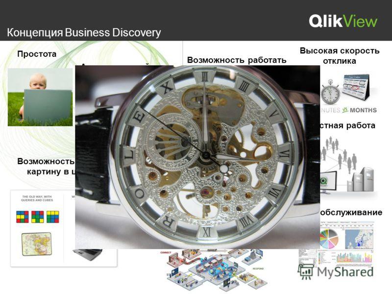 Концепция Business Discovery Простота Ассоциативный поиск Возможность видеть картину в целом Возможность работать на любых устройствах Безопасность данных Высокая скорость отклика Совместная работа Работа с любыми источниками Самообслуживание Обеспеч