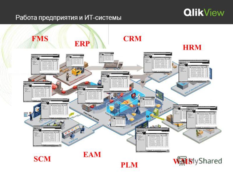 Работа предприятия и ИТ-системы FMSCRM ERP SCM HRM EAM PLM WMS