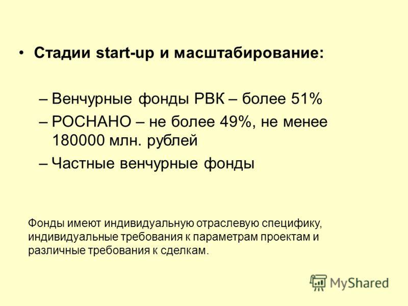 Стадии start-up и масштабирование: –Венчурные фонды РВК – более 51% –РОСНАНО – не более 49%, не менее 180000 млн. рублей –Частные венчурные фонды Фонды имеют индивидуальную отраслевую специфику, индивидуальные требования к параметрам проектам и разли
