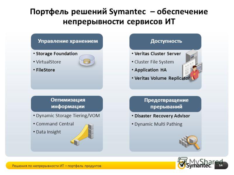 Портфель решений Symantec – обеспечение непрерывности сервисов ИТ 14 Управление хранением Storage Foundation VirtualStore FileStore Доступность Veritas Cluster Server Cluster File System Application HA Veritas Volume Replicator Оптимизация информации