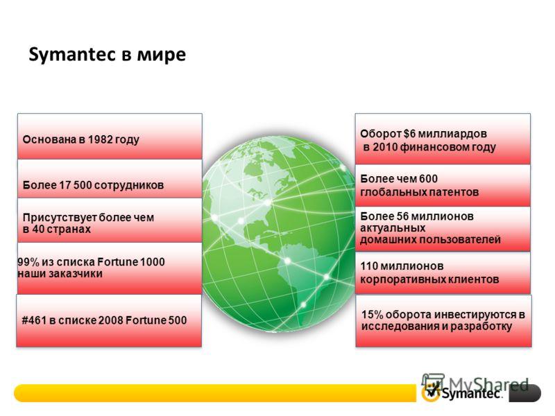 Основана в 1982 году Более 17 500 сотрудников Присутствует более чем в 40 странах Присутствует более чем в 40 странах 99% из списка Fortune 1000 наши заказчики 99% из списка Fortune 1000 наши заказчики Symantec в мире 2 110 миллионов корпоративных кл
