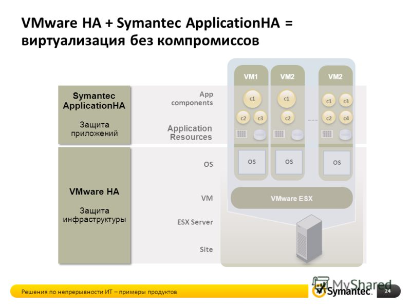 Application Resources OS VM ESX Server Site App components VMware HA + Symantec ApplicationHA = виртуализация без компромиссов 24 VM1 OS VM2 OS VMware ESX VM2 OS c3c2 c1 c2c4 c1c3 c1 c2 Symantec ApplicationHA Защита приложений Symantec ApplicationHA