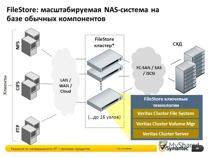 FileStore: масштабируемая NAS-система на базе обычных компонентов FileStore кластер* FTP СХД LAN / WAN / Cloud FC-SAN / SAS / iSCSI (…до 16 узлов) Veritas Cluster File System Veritas Cluster Volume Mgr Veritas Cluster Server FileStore ключевые технол