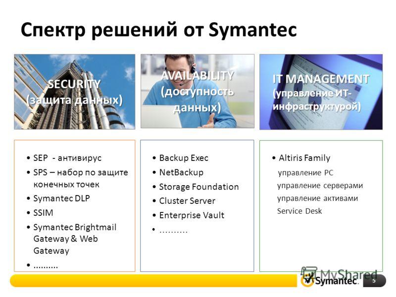 Спектр решений от Symantec 5 SECURITY (защита данных) SEP - антивирус SPS – набор по защите конечных точек Symantec DLP SSIM Symantec Brightmail Gateway & Web Gateway.......... IT MANAGEMENT (управление ИТ- инфраструктурой) Altiris Family управление