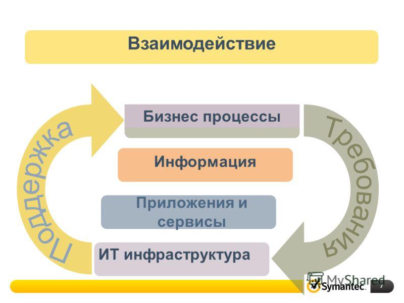 7 Бизнес процессы Информация Приложения и сервисы ИT инфраструктура Взаимодействие