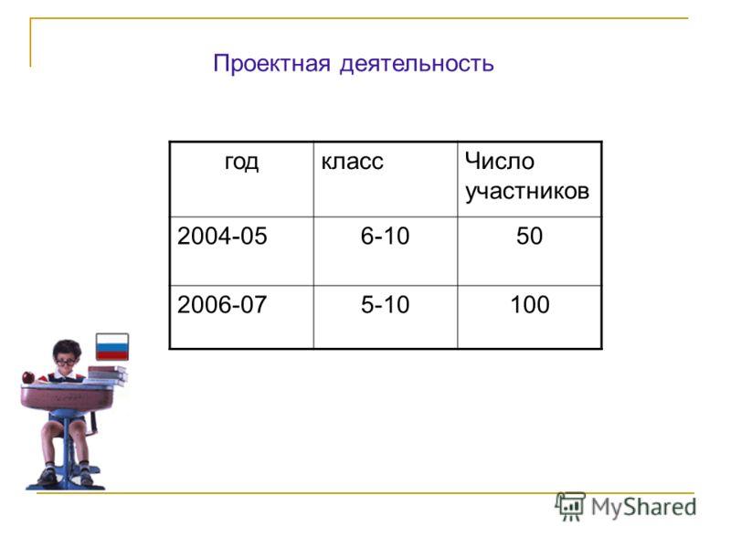 Проектная деятельность годклассЧисло участников 2004-056-1050 2006-075-10100