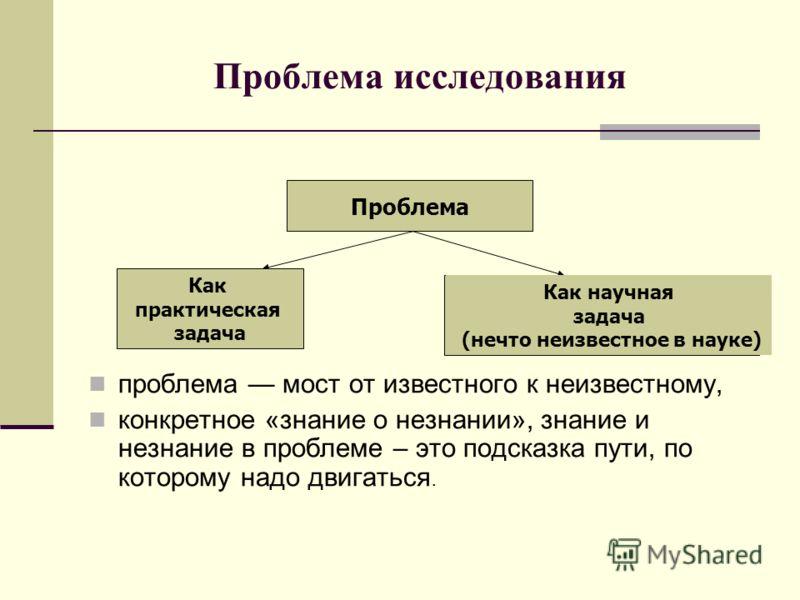 Проблема исследования проблема мост от известного к неизвестному, конкретное «знание о незнании», знание и незнание в проблеме – это подсказка пути, по которому надо двигаться. Проблема Как практическая задача Как научная задача (нечто неизвестное в