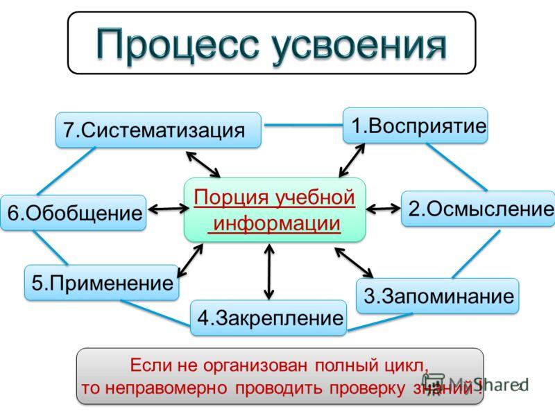 2 Порция учебной информации Порция учебной информации 1.Восприятие 2.Осмысление 3.Запоминание 4.Закрепление 5.Применение 6.Обобщение 7.Систематизация Если не организован полный цикл, то неправомерно проводить проверку знаний ! Если не организован пол