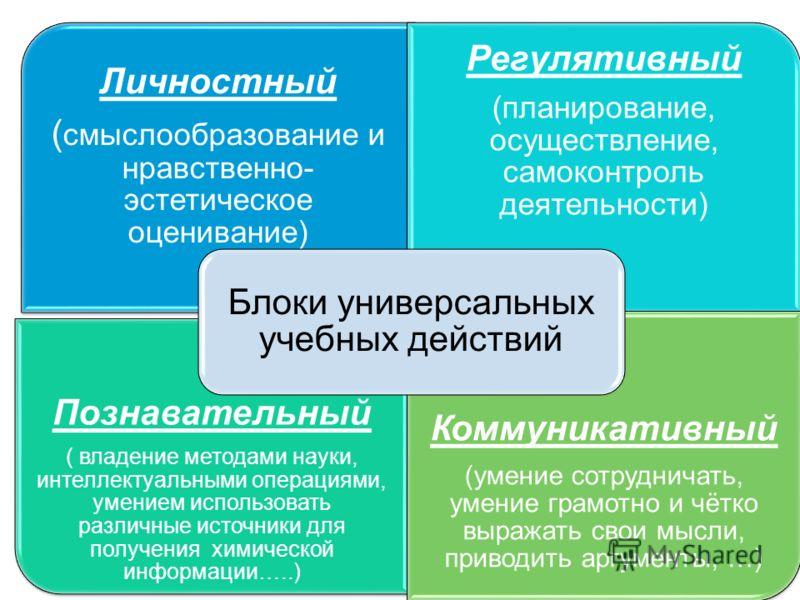 Личностный ( смыслообразование и нравственно- эстетическое оценивание) Регулятивный (планирование, осуществление, самоконтроль деятельности) Познавательный ( владение методами науки, интеллектуальными операциями, умением использовать различные источн
