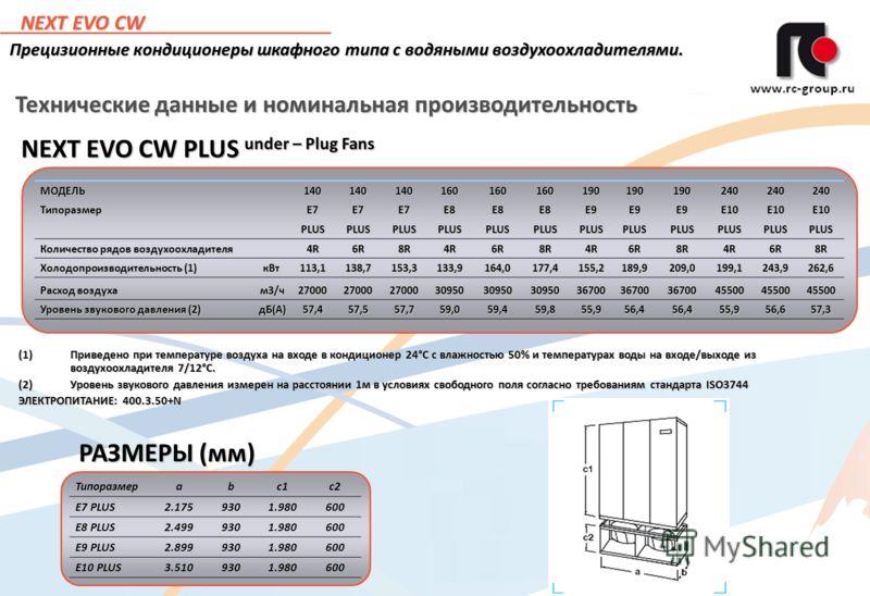 9 Технические данные и номинальная производительность NEXT EVO CW PLUS under – Plug Fans (1)Приведено при температуре воздуха на входе в кондиционер 24°С с влажностью 50% и температурах воды на входе/выходе из воздухоохладителя 7/12°С. (2)Уровень зву