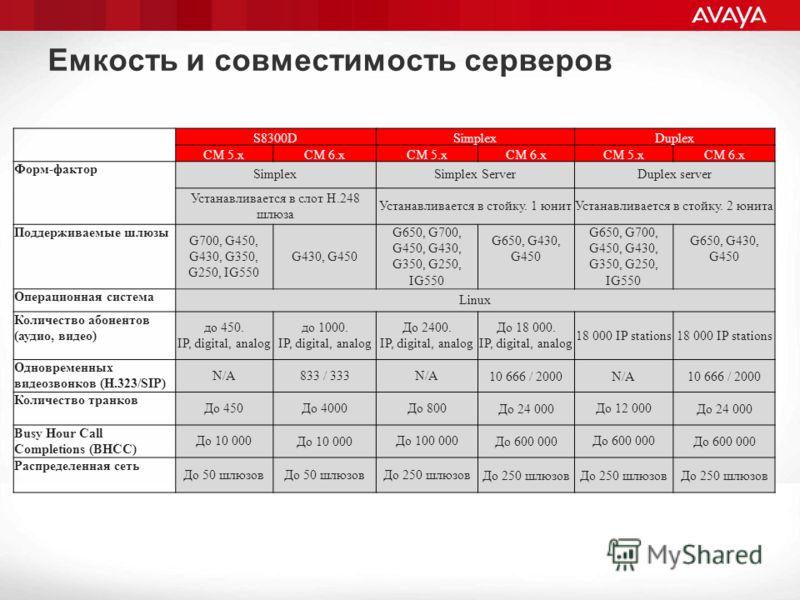 Емкость и совместимость серверов S8300DSimplexDuplex СМ 5.хСМ 6.хСМ 5.хСМ 6.хСМ 5.хСМ 6.х Форм-фактор SimplexSimplex ServerDuplex server Устанавливается в слот Н.248 шлюза Устанавливается в стойку. 1 юнитУстанавливается в стойку. 2 юнита Поддерживаем