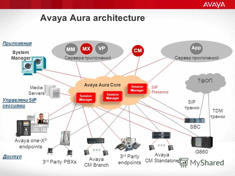 Сервер приложений Avaya Aura architecture App 3 rd Party endpoints Avaya CM Branch o o o Avaya CM Standalone o o o Сервера приложений G860 3 rd Party PBXs SBC ТфОП System Manager MM VP CM Session Manager Avaya Aura Core SIP транки Media Servers TDM т