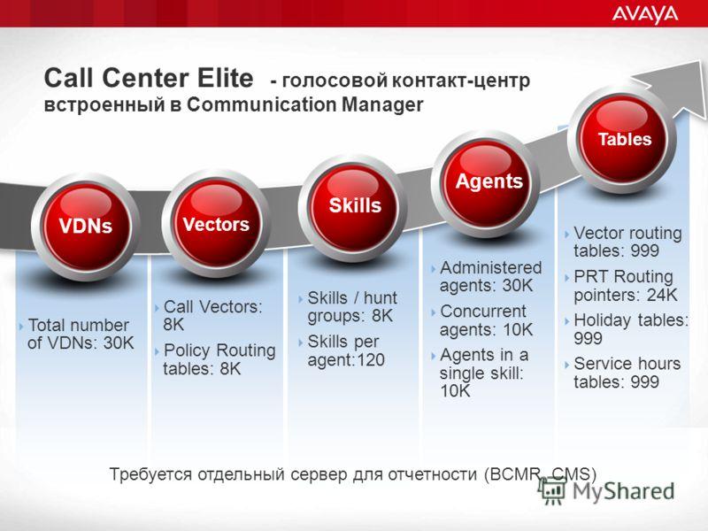 Call Center Elite - голосовой контакт-центр встроенный в Communication Manager VDNs Total number of VDNs: 30K Vectors Call Vectors: 8K Policy Routing tables: 8K Skills Vector routing tables: 999 PRT Routing pointers: 24K Holiday tables: 999 Service h