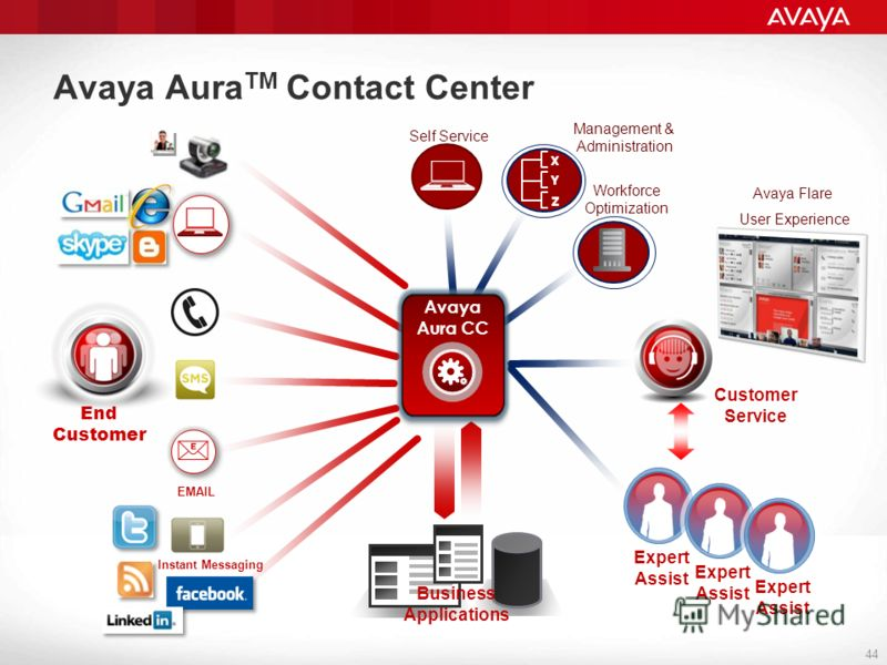 Avaya Aura TM Contact Center 44 Workforce Optimization44 End Customer EMAIL Self Service Management & Administration Instant Messaging Business Applications Customer Service Expert Assist Expert Assist Expert Assist Avaya Flare User Experience Avaya