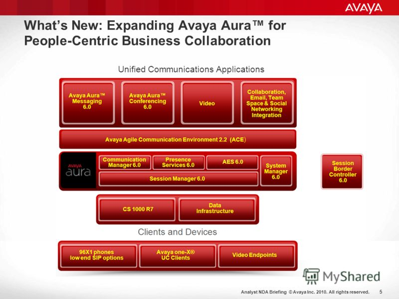 Analyst NDA Briefing © Avaya Inc. 2010. All rights reserved. 5 Whats New: Expanding Avaya Aura for People-Centric Business Collaboration Unified Communications Applications