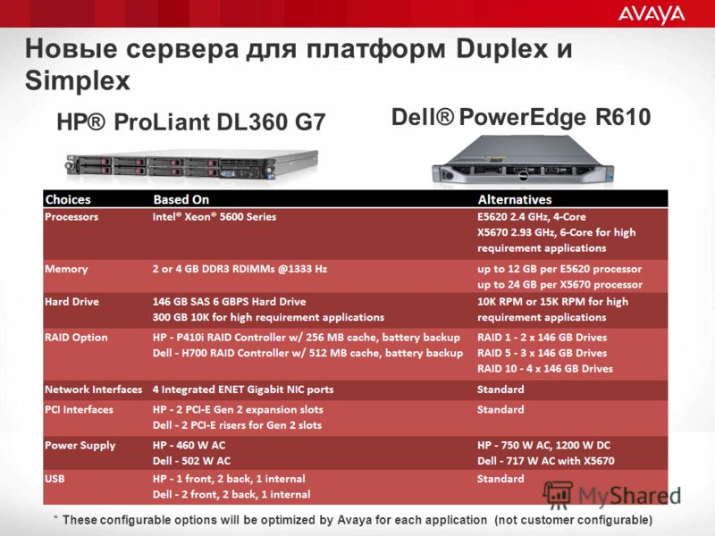 Новые сервера для платформ Duplex и Simplex HP® ProLiant DL360 G7 Dell® PowerEdge R610 * These configurable options will be optimized by Avaya for each application (not customer configurable)