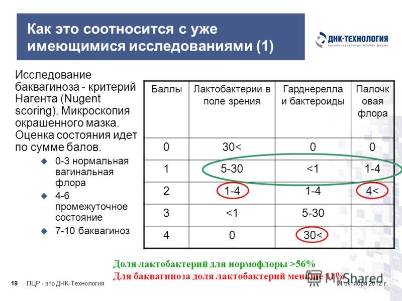 ПЦР - это ДНК-Технология1914 октября 2012 г. Как это соотносится с уже имеющимися исследованиями (1) Исследование баквагиноза - критерий Нагента (Nugent scoring). Микроскопия окрашенного мазка. Оценка состояния идет по сумме балов. 0-3 нормальная ваг