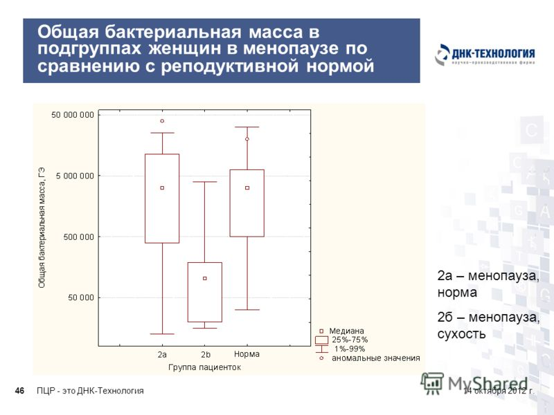 ПЦР - это ДНК-Технология4614 октября 2012 г. Общая бактериальная масса в подгруппах женщин в менопаузе по сравнению с реподуктивной нормой 2а – менопауза, норма 2б – менопауза, сухость