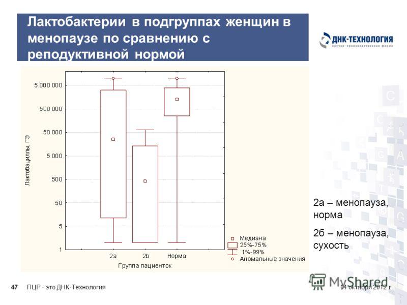 ПЦР - это ДНК-Технология4714 октября 2012 г. Лактобактерии в подгруппах женщин в менопаузе по сравнению с реподуктивной нормой 2а – менопауза, норма 2б – менопауза, сухость