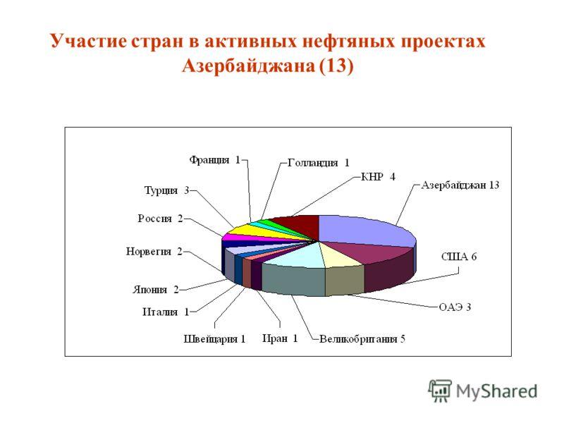 Участие стран в активных нефтяных проектах Азербайджана (13)