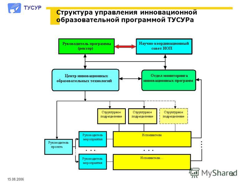4 ТУСУР Структура управления инновационной образовательной программой ТУСУРа 15.08.2006