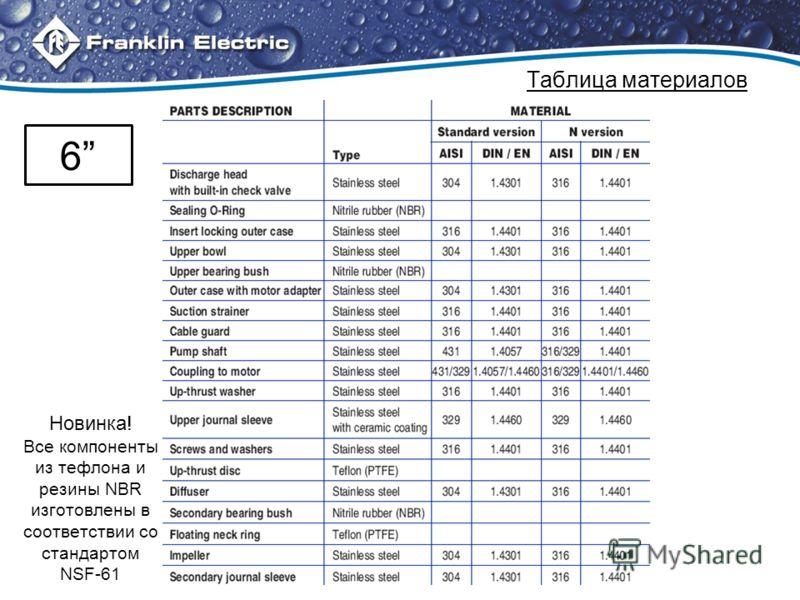 Таблица материалов 6 Новинка! Все компоненты из тефлона и резины NBR изготовлены в соответствии со стандартом NSF-61