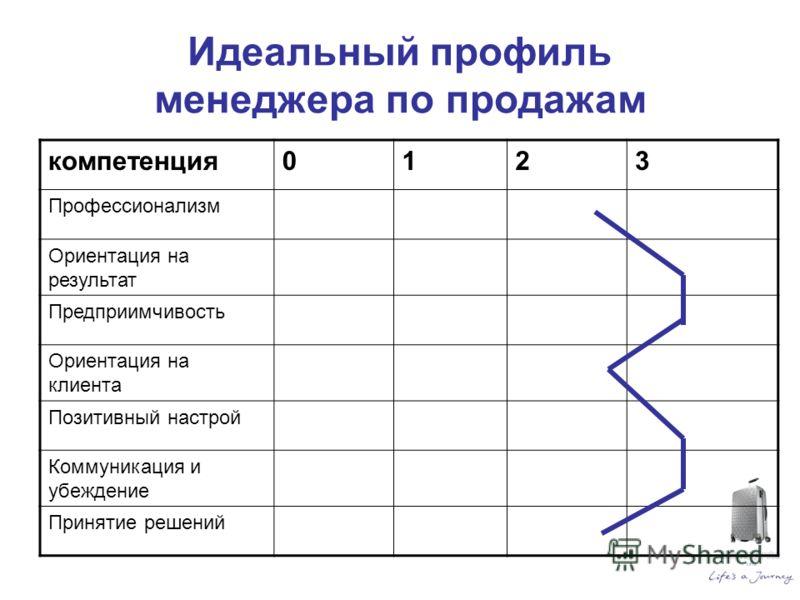 система мотивации менеджеров по продажам образец