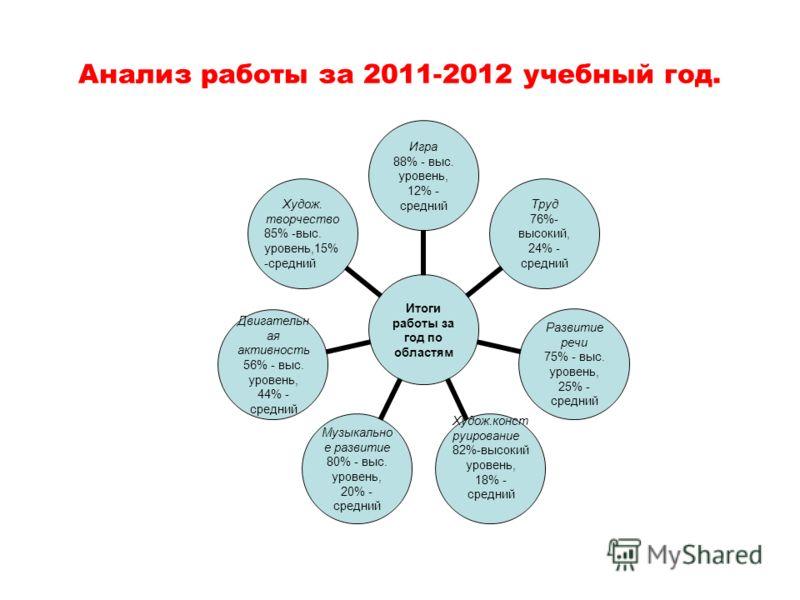 Анализ работы за 2011-2012 учебный год. Итоги работы за год по областям Игра 88% - выс. уровень, 12% - средний Труд 76%-высокий, 24% - средний Развитие речи 75% - выс. уровень, 25% - средний Худож.конструирование 82%-высокий уровень, 18% - средний Му