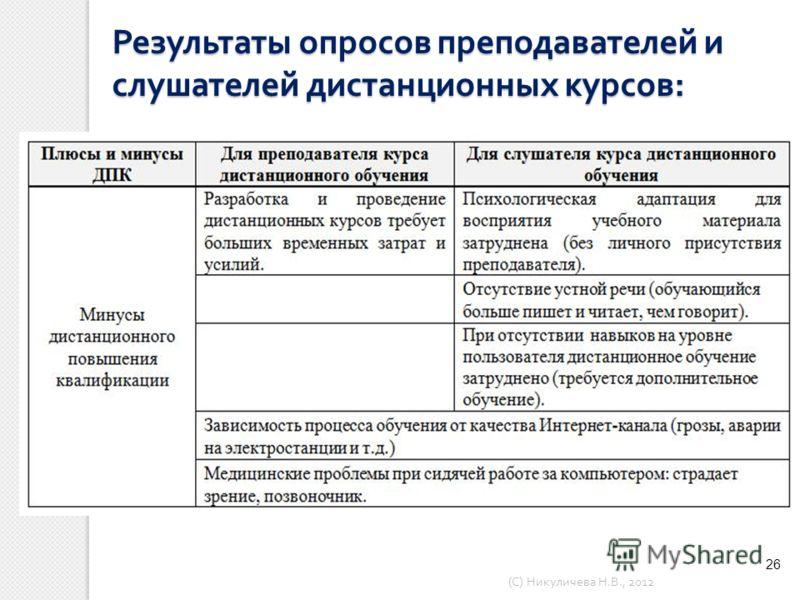 26 Результаты опросов преподавателей и слушателей дистанционных курсов : ( С ) Никуличева Н. В., 2012