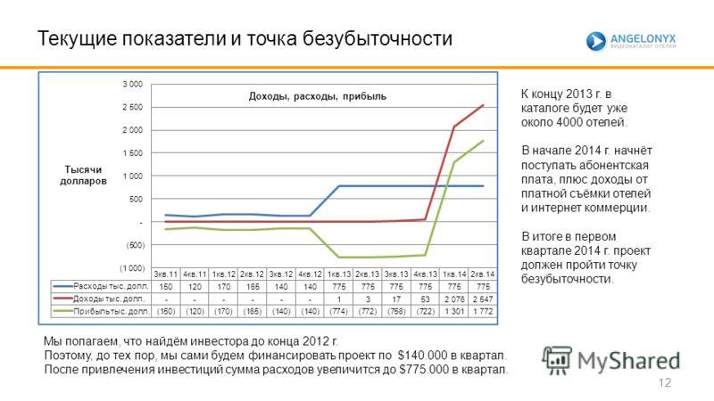 Текущие показатели и точка безубыточности Мы полагаем, что найдём инвестора до конца 2012 г. Поэтому, до тех пор, мы сами будем финансировать проект по $140.000 в квартал. После привлечения инвестиций сумма расходов увеличится до $775.000 в квартал.