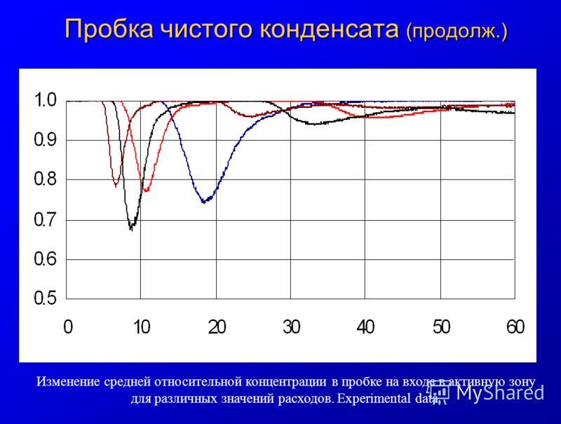 Пробка чистого конденсата (продолж.) Изменение средней относительной концентрации в пробке на входе в активную зону для различных значений расходов. Experimental data.