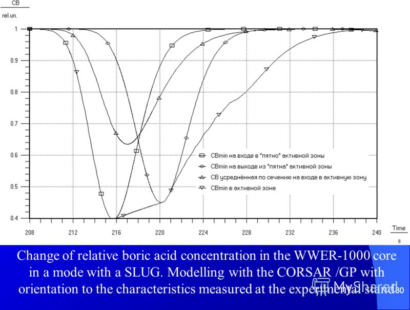 30 Change of relative boric acid concentration in the WWER-1000 core in a mode with a SLUG. Modelling with the CORSAR /GP with orientation to the characteristics measured at the experimental stand