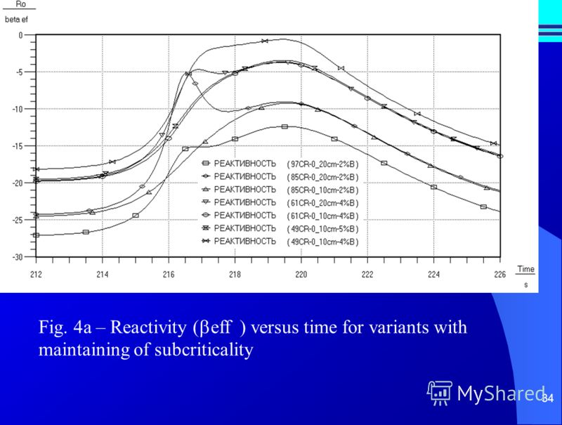 34 Fig. 4a – Reactivity ( eff ) versus time for variants with maintaining of subcriticality