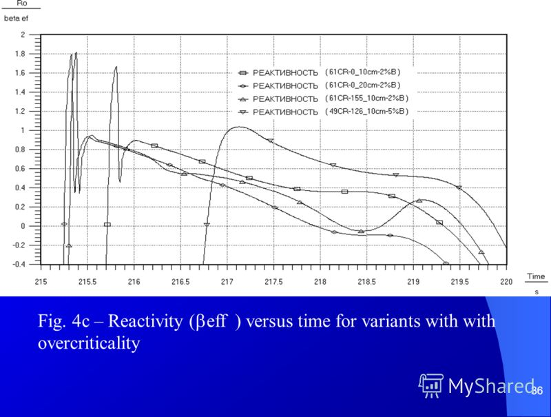 36 Fig. 4c – Reactivity ( eff ) versus time for variants with with overcriticality