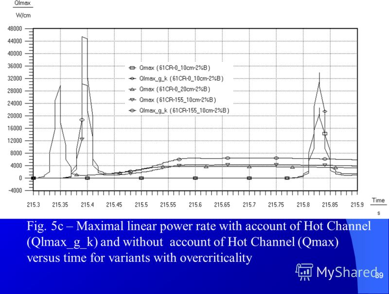 39 Fig. 5c – Maximal linear power rate with account of Hot Channel (Qlmax_g_k) and without account of Hot Channel (Qmax) versus time for variants with overcriticality