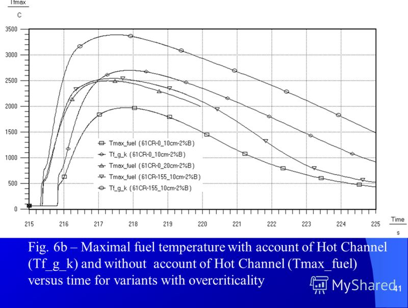41 Fig. 6b – Maximal fuel temperature with account of Hot Channel (Tf_g_k) and without account of Hot Channel (Tmax_fuel) versus time for variants with overcriticality