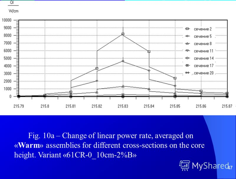 47 Fig. 10a – Change of linear power rate, averaged on «Warm» assemblies for different cross-sections on the core height. Variant «61CR-0_10cm-2%B»