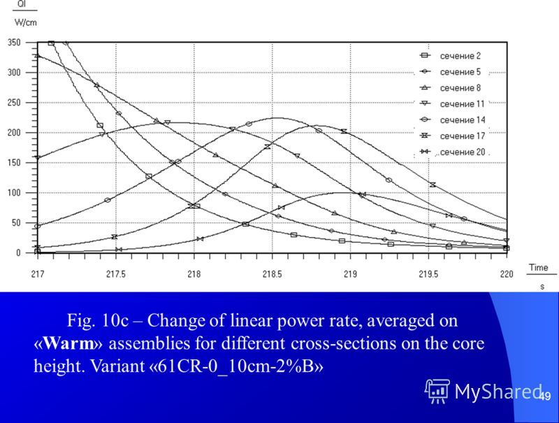 49 Fig. 10c – Change of linear power rate, averaged on «Warm» assemblies for different cross-sections on the core height. Variant «61CR-0_10cm-2%B»