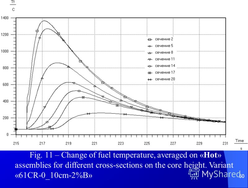 50 Fig. 11 – Change of fuel temperature, averaged on «Hot» assemblies for different cross-sections on the core height. Variant «61CR-0_10cm-2%B»
