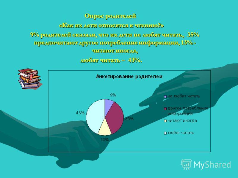 Опрос родителей «Как их дети относятся к чтению?» «Как их дети относятся к чтению?» 9% родителей сказали, что их дети не любят читать, 35% предпочитают другое потребление информации, 13% - читают иногда, любят читать – 43%. любят читать – 43%.