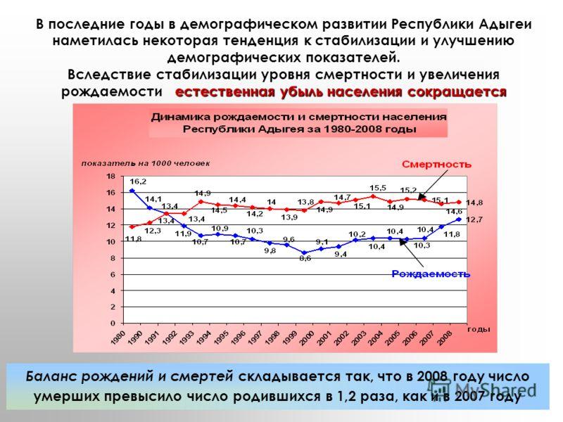Баланс рождений и смертей складывается так, что в 2008 году число умерших превысило число родившихся в 1,2 раза, как и в 2007 году естественная убыль населения сокращается В последние годы в демографическом развитии Республики Адыгеи наметилась некот