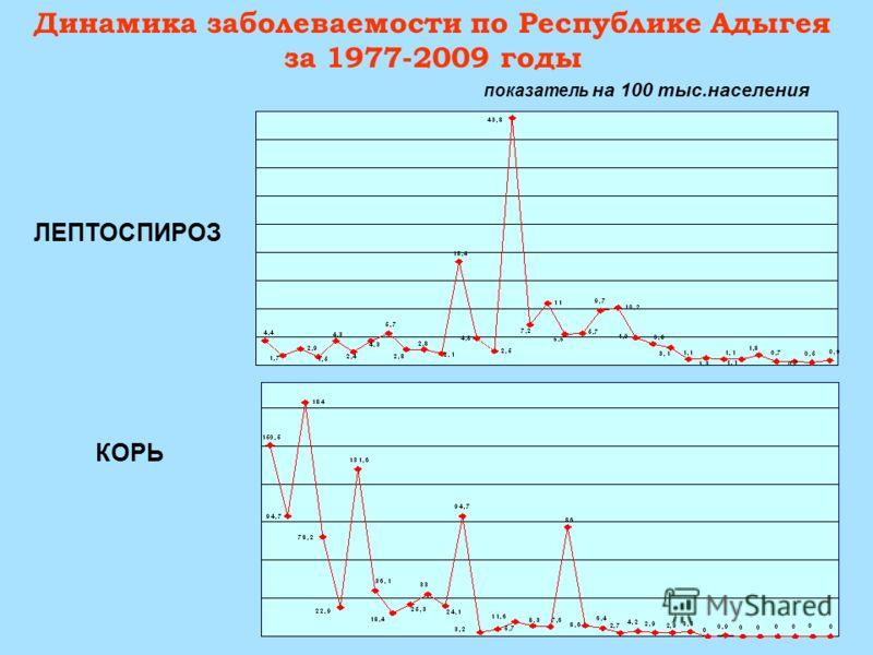 Динамика заболеваемости по Республике Адыгея за 1977-2009 годы ЛЕПТОСПИРОЗ КОРЬ показатель на 100 тыс.населения