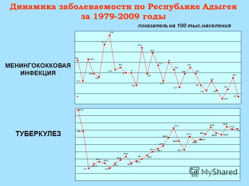 Динамика заболеваемости по Республике Адыгея за 1979-2009 годы МЕНИНГОКОККОВАЯ ИНФЕКЦИЯ ТУБЕРКУЛЕЗ показатель на 100 тыс.населения